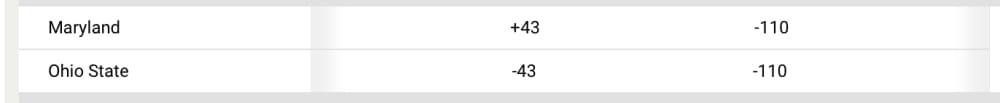 Ohio State-Maryland-Betting odds-Buckeyes-Ohio State football